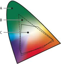 RGB und CMYK Farbumfang Adobe